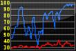 Das OLED-Farbdisplay des MSR145-Funkdatenloggers