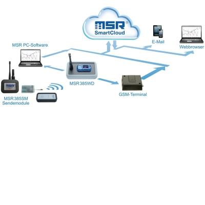 MSR385 Funklogger System mit MSR SmartCloud