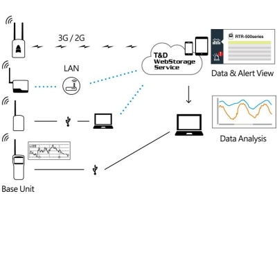 T&D RTR-500 Funklogger-System